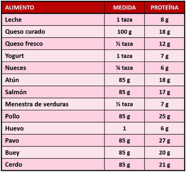 alimentos con proteinas