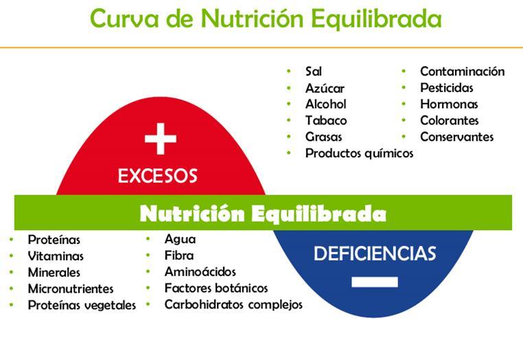 Para que sirven las proteínas. Desequilibrio alimenticio
