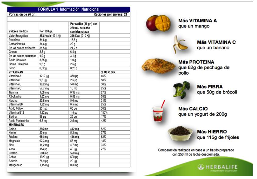 la importancia del desayuno, informacion nutricional