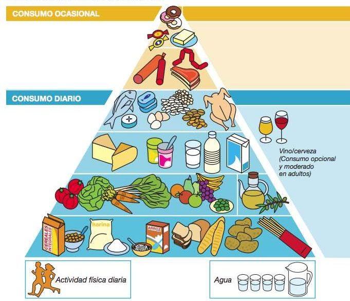 Cómo llevar una dieta saludable y equilibrada